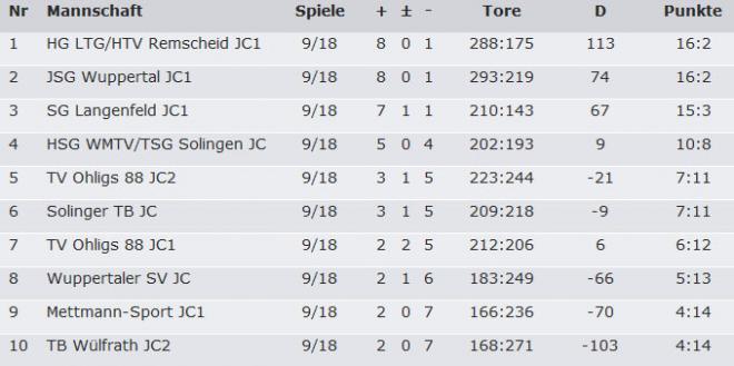 jsg-c1-hinrunde-2013-2014